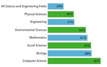 A bar graph that includes data for all science and engineering fields, physical sciences, engineering, environmental sciences, mathematic, social sciences, biology, and computer science.