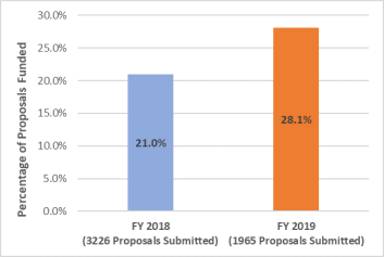 A chart depicting the change in funding rates and proposal submissions within BIO between FY 2018 and FY 2019.